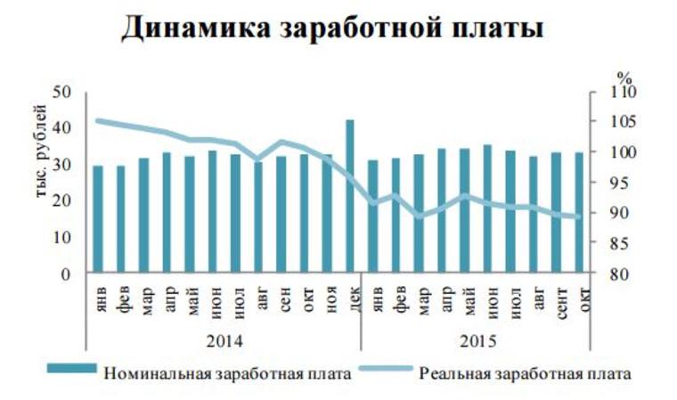 Увеличение заработной платы связано