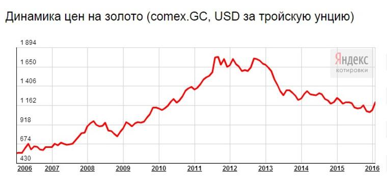 0f457b3b2f50 Ссылка скопирована в буфер. За последние десять лет динамика цен на золото  ...