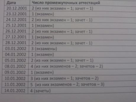 На одного из лидеров Ассоцации юристов пожаловались Бастрыкину Каким образом бывший депутат умудрялся сдавать экзамены в таком темпе известно только ему Теперь понять это захочет и Следственный комитет