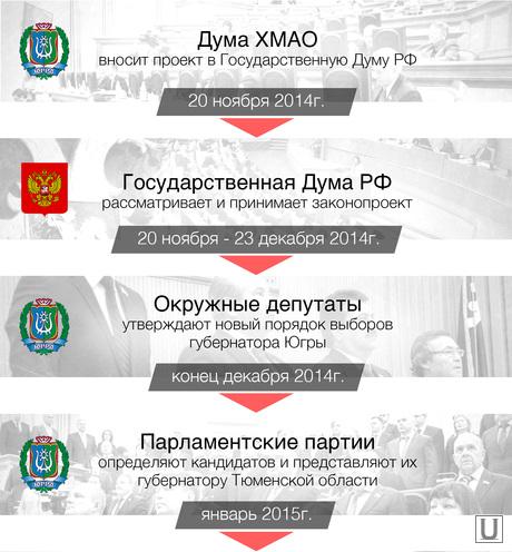 Инфографика. Выборы в ХМАО.