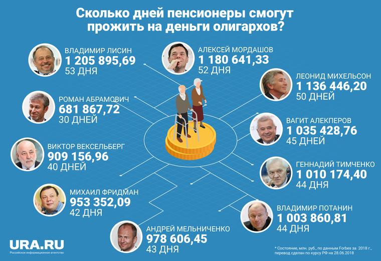 Назван размер пенсий неработающих пожилых людей в 2019г