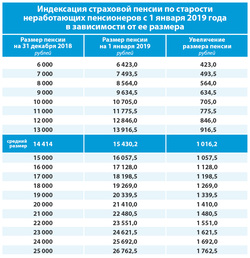 Кто в россии уже получил пенсию в 2021 году коментарии