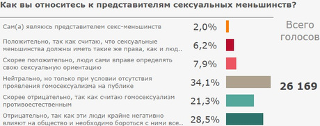 Статистика гомосексуалистов в европе россие и украине