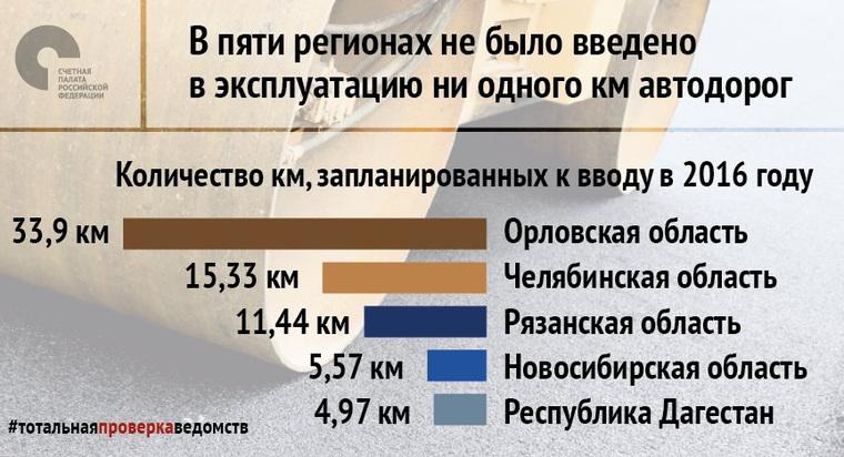 Бюджетная отчетность Росавтодора за2016 год недостоверна— СПРФ