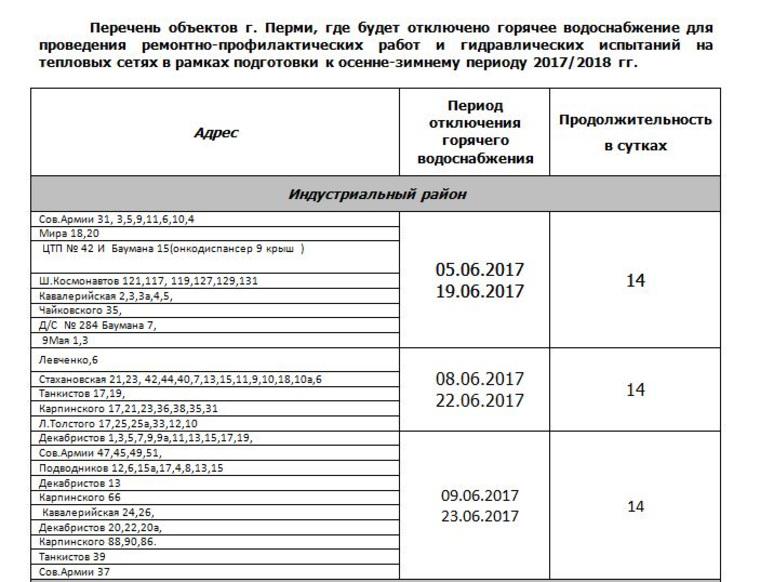Пермь когда включат горячую воду 2018