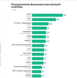 Диссовет уральского вуза стал лидером по количеству фальшивых  Скриншот с сайта РБК rbc ru