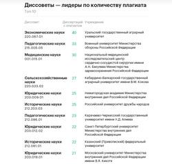 Диссовет уральского вуза стал лидером по количеству фальшивых  Скриншот с сайта РБК