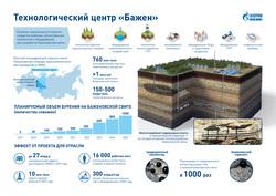 """Совещание по реализации ключевых проектов компании """"Газпром Нефть"""". Ханты-Мансийск, схема, инфографика, бажен"""
