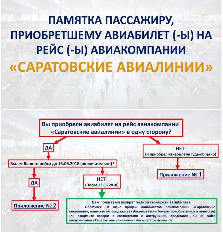 Названа предполагаемая причина крушения Ан-148 «Саратовских авиалиний»