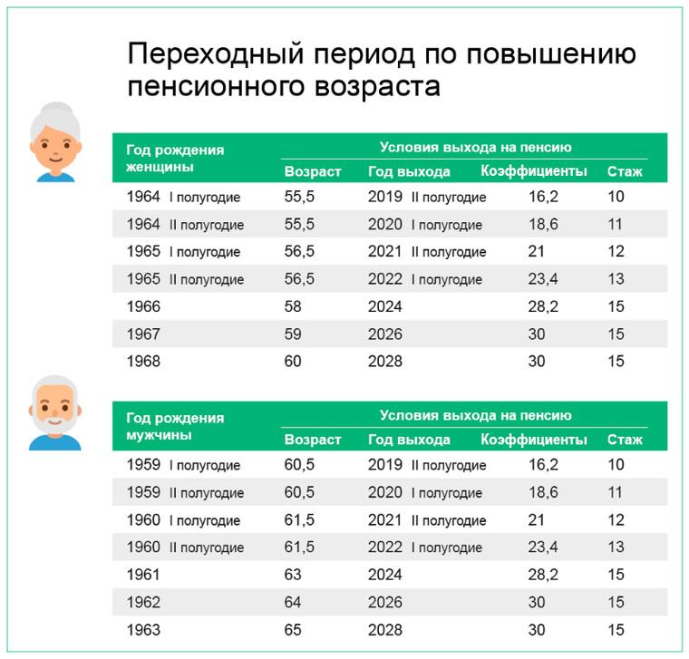Предпенсионный возраст у женщин 1968 года рождения в 2021 году накопительная пенсия как получить единовременно при выходе на пенсию в 2021