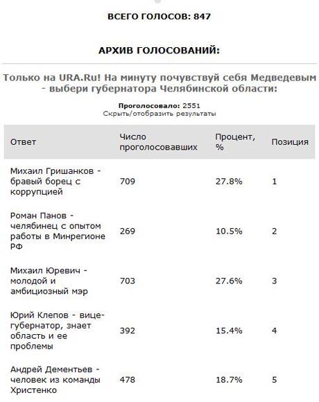Читатели «URA.Ru» почти угадали с новым губернатором Южного Урала: Михаил Юревич уступил 0,2% лидеру рейтингового голосования